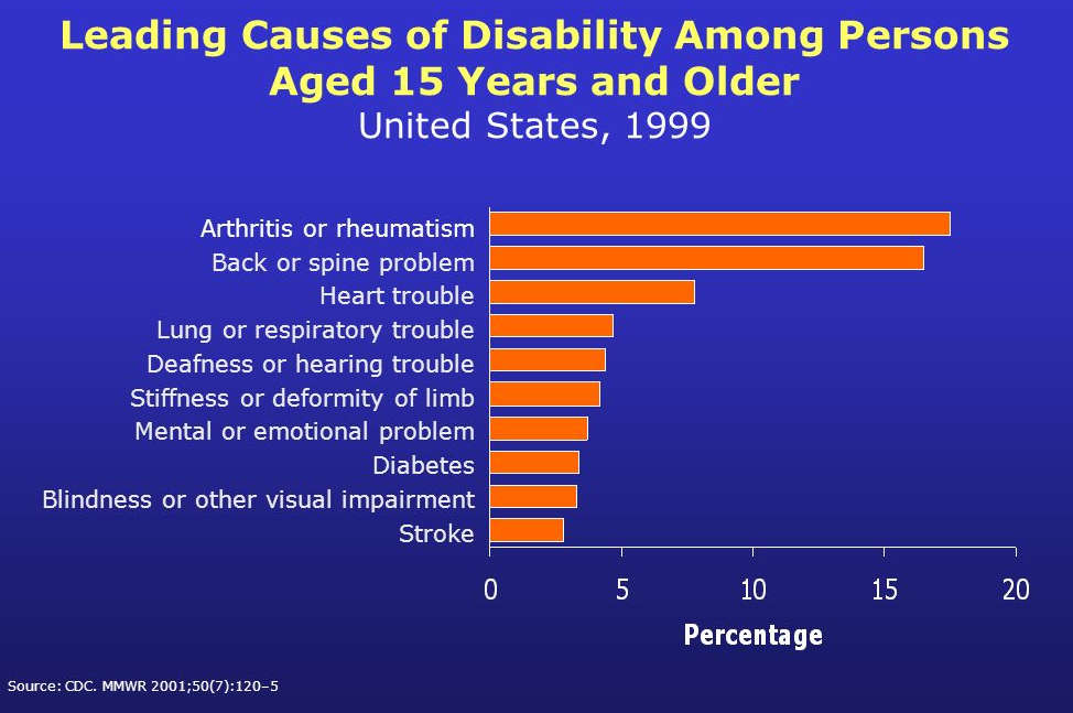 Solution to Pain Causing Disability; Bar Chart Showing the Leading Causes of Disability; Arthrist #1 and Back Pain #2